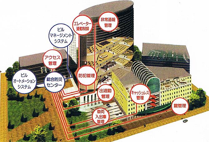 大規模施設/建物向けセキュリティ/監視カメラ/マンション/アパート向けセキュリティ